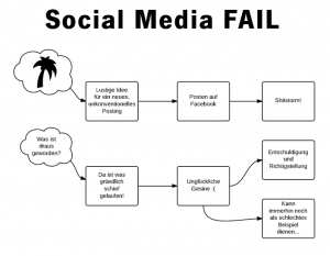Flowchart Social Media Fail