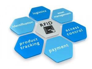 RFID Themes